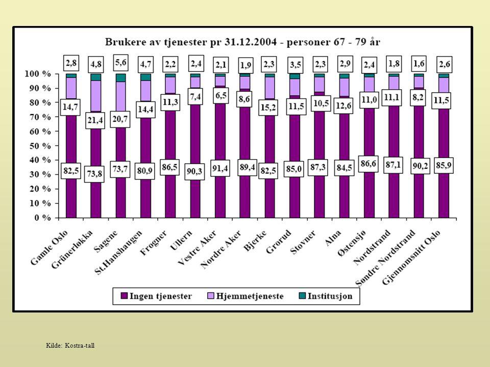 Tendens: Andel av hjemmetjenestebrukere som er under 67 år pr. 31.12.2004, utgjør 8 % av det totale antall hjemmetjenestebrukere i bydelen.