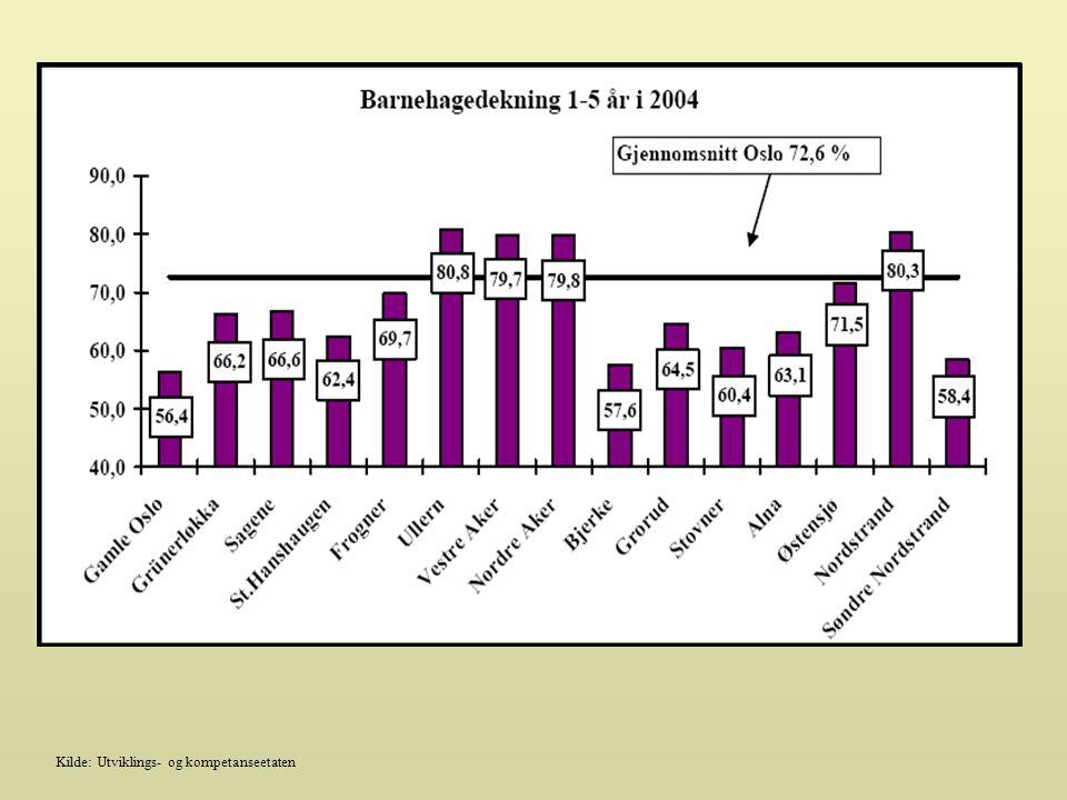 Tendens: Andel barn fra språklige og kulturelle minoriteter utgjør 2,2% for bydelen. Snitt i Oslo er 18,2%.