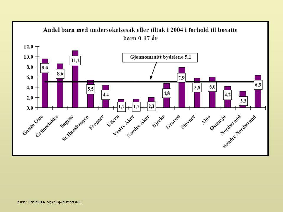 Tendens: Kilde: Utviklings- og kompetanseetaten