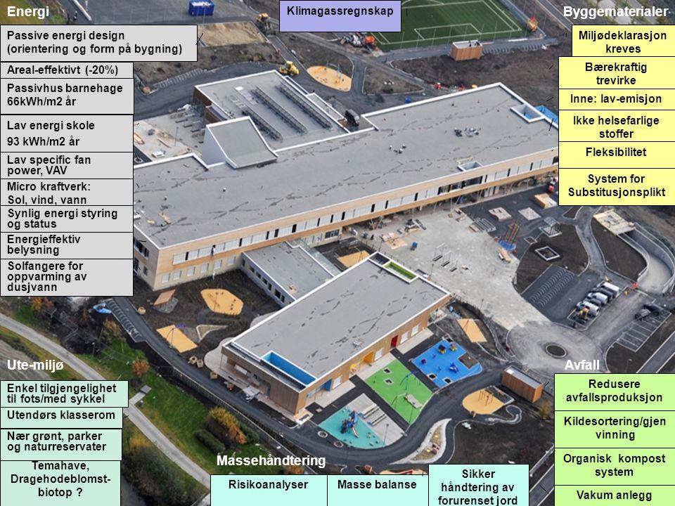 Energi Byggematerialer Ute-miljø Avfall Massehåndtering