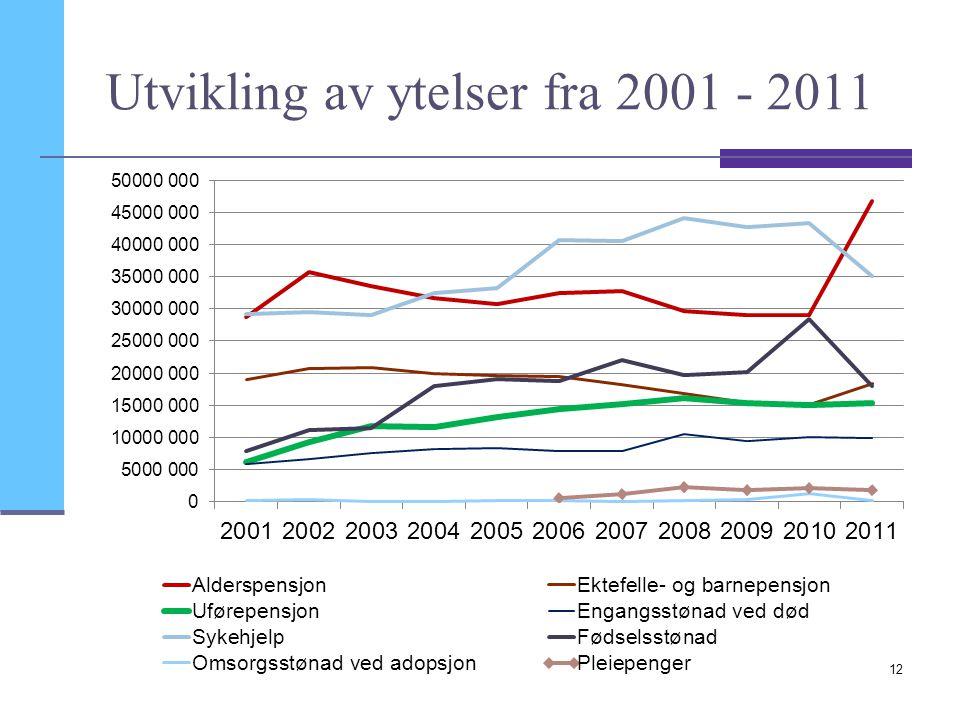 Utvikling av ytelser fra 2001 - 2011