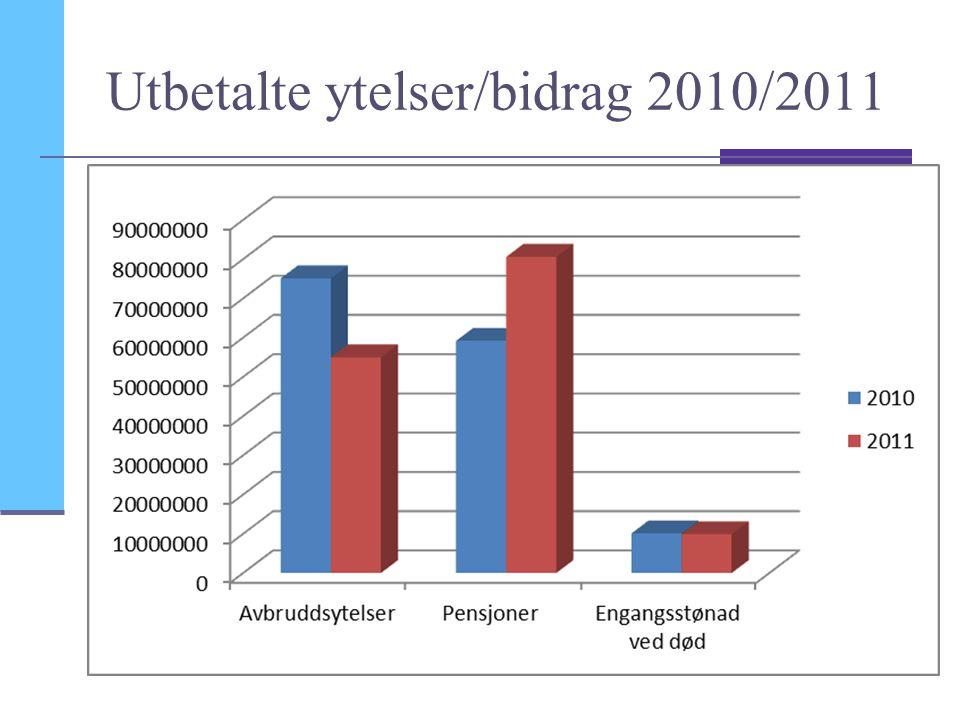 Utbetalte ytelser/bidrag 2010/2011