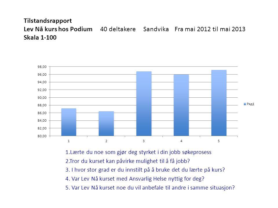 Tilstandsrapport Lev Nå kurs hos Podium 40 deltakere Sandvika Fra mai 2012 til mai 2013 Skala 1-100