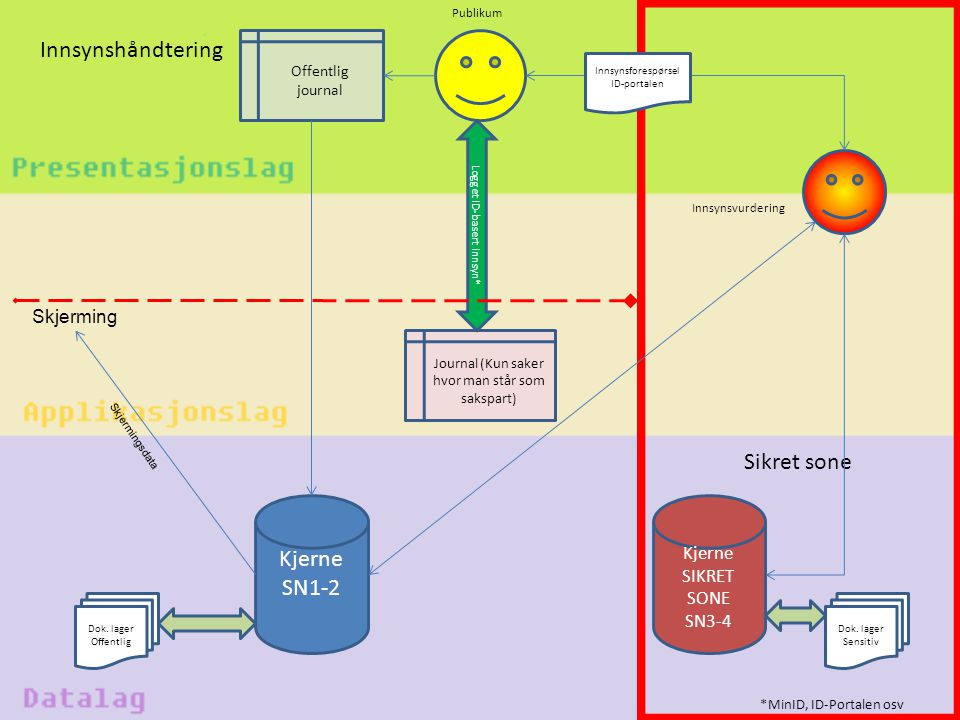 Innsynshåndtering Sikret sone Kjerne SN1-2 Skjerming