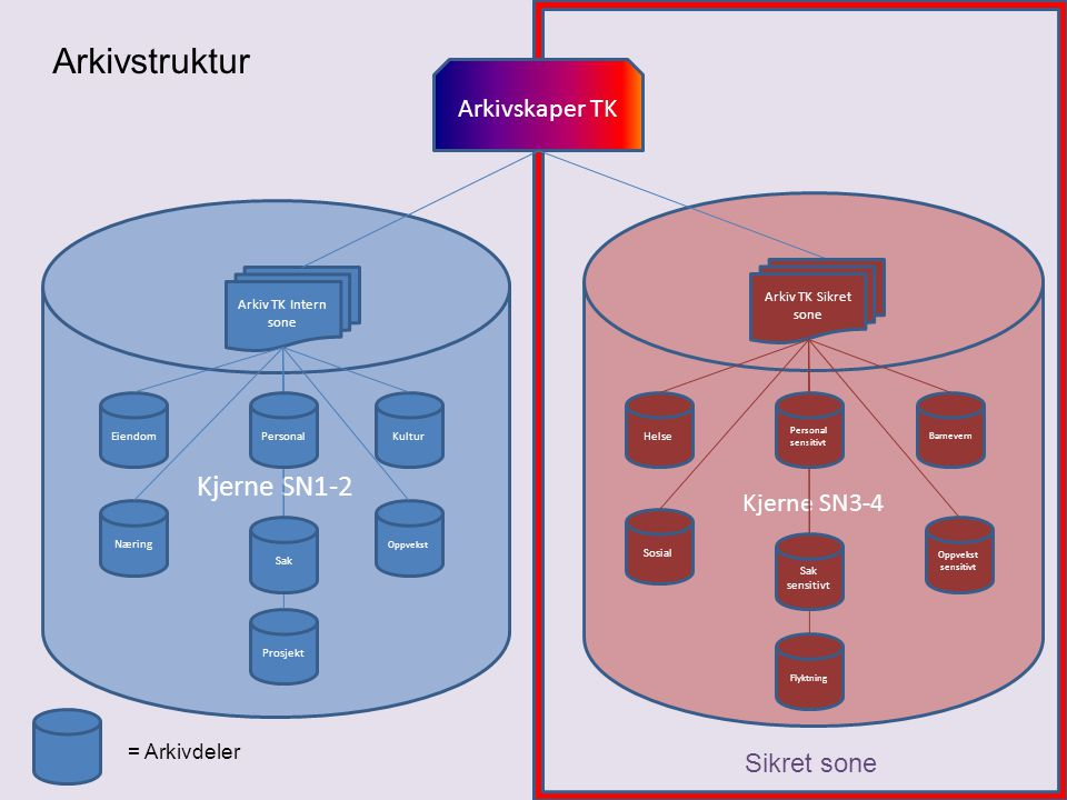 Arkivstruktur Kjerne SN1-2 Arkivskaper TK Kjerne SN3-4 Sikret sone
