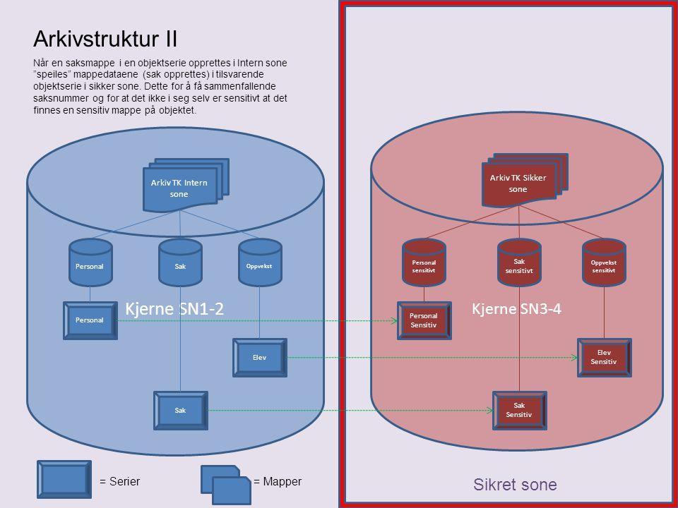 Arkivstruktur II Kjerne SN1-2 Kjerne SN3-4 Sikret sone = Serier