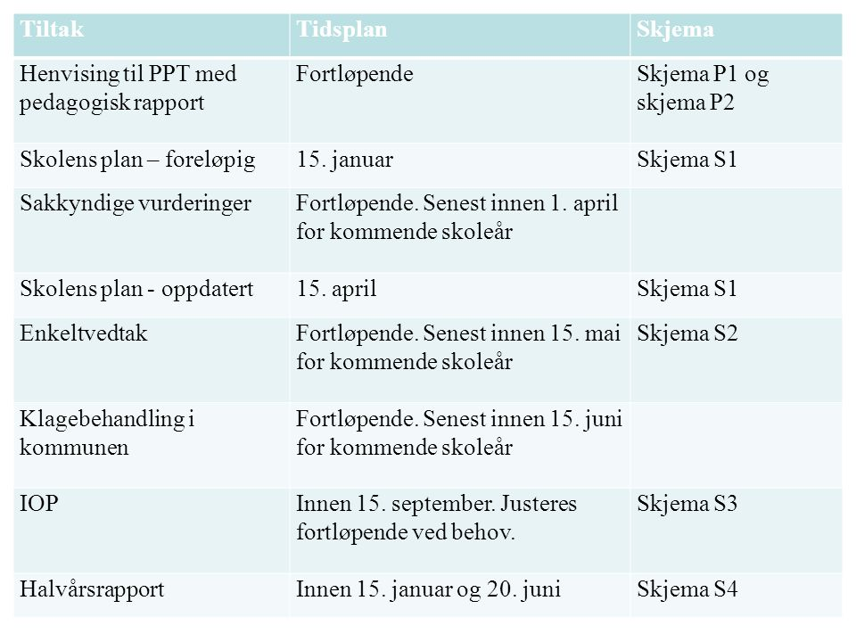 Henvising til PPT med pedagogisk rapport Fortløpende