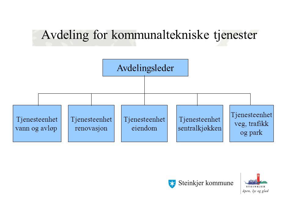 Avdeling for kommunaltekniske tjenester