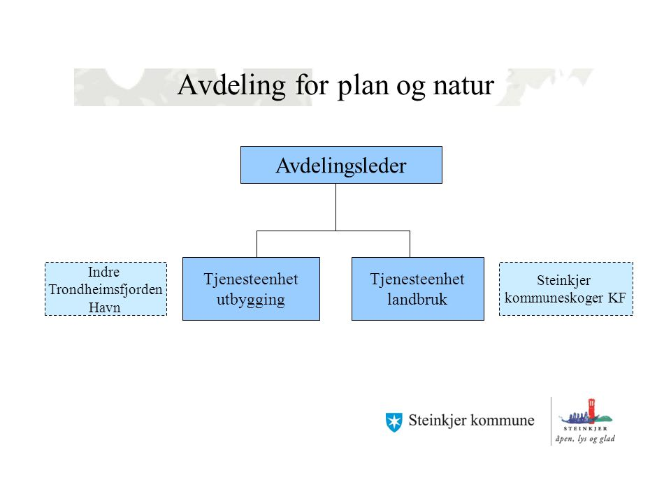 Avdeling for plan og natur