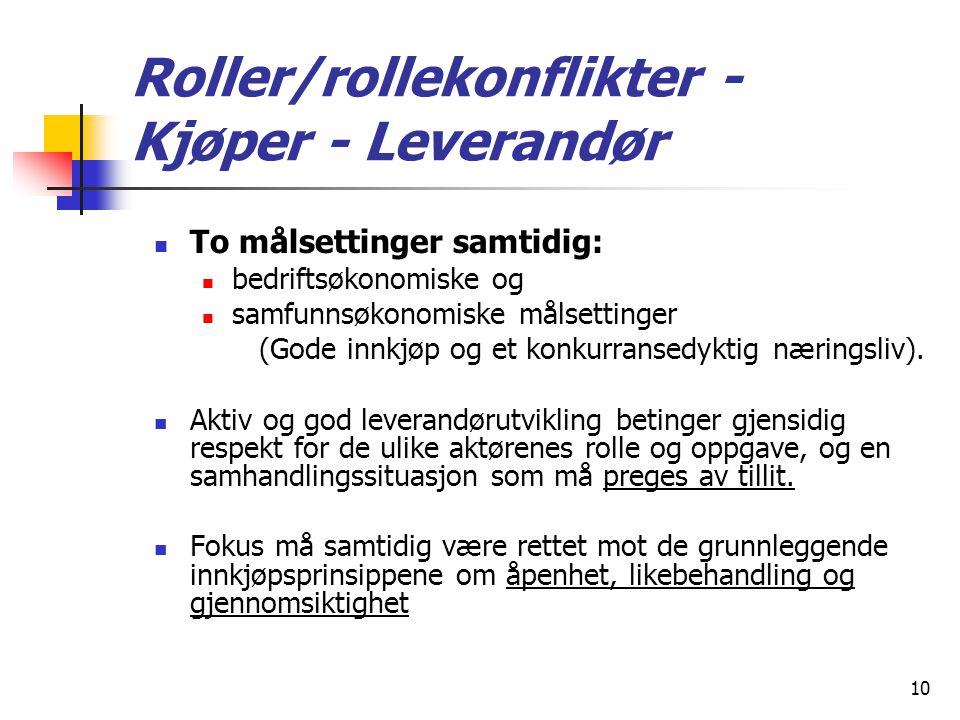 Roller/rollekonflikter ‑ Kjøper - Leverandør
