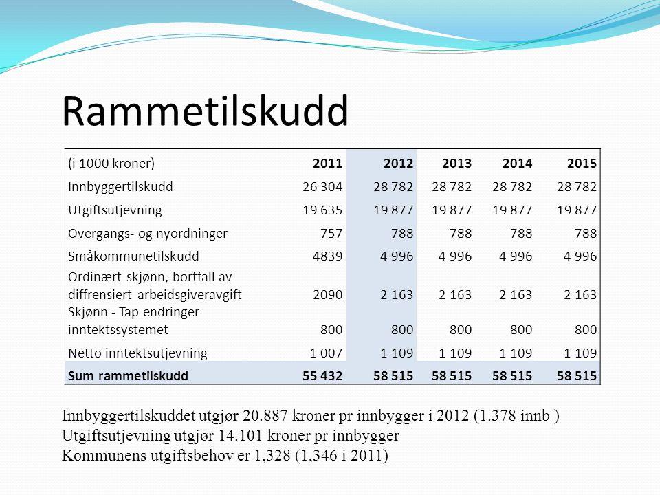 Rammetilskudd (i 1000 kroner) 2011. 2012. 2013. 2014. 2015. Innbyggertilskudd. 26 304. 28 782.