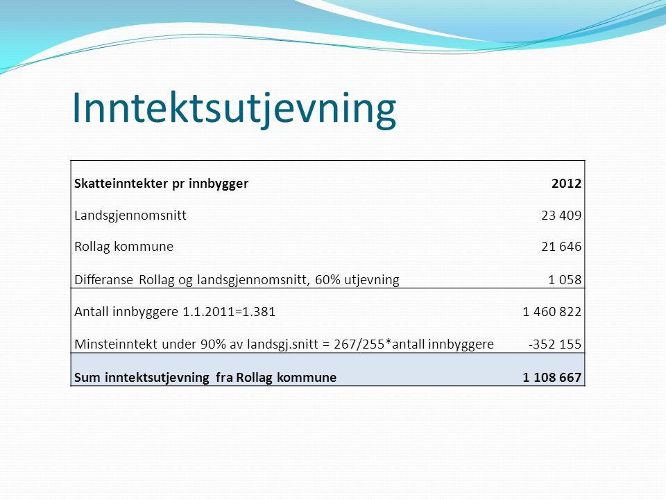 Inntektsutjevning Skatteinntekter pr innbygger 2012 Landsgjennomsnitt