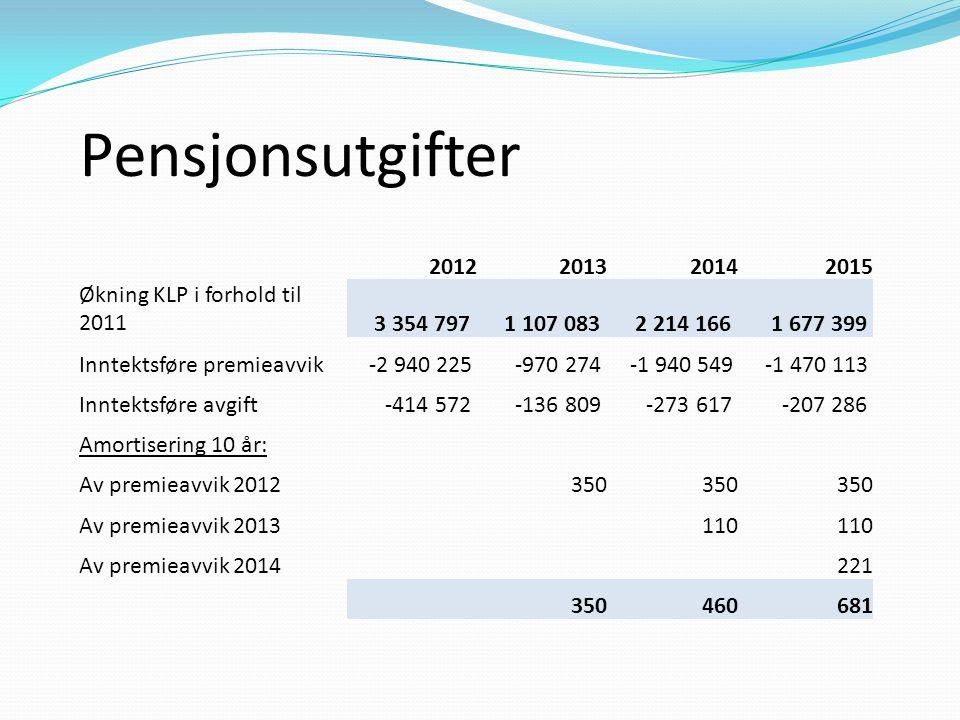 Pensjonsutgifter 2012 2013 2014 2015 Økning KLP i forhold til 2011