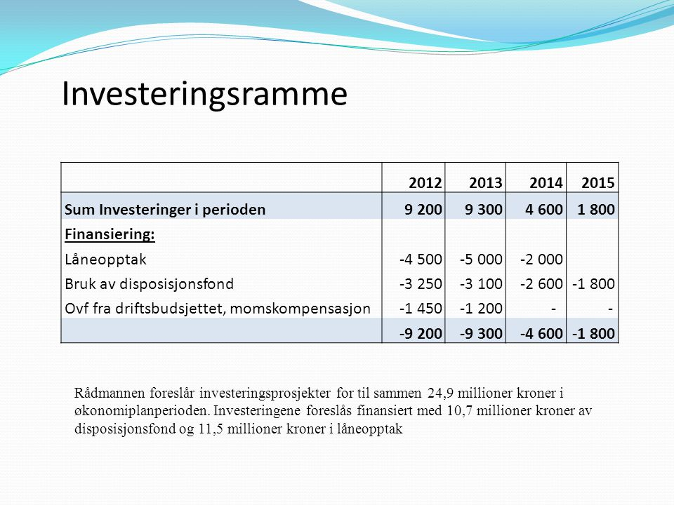 Investeringsramme 2012 2013 2014 2015 Sum Investeringer i perioden
