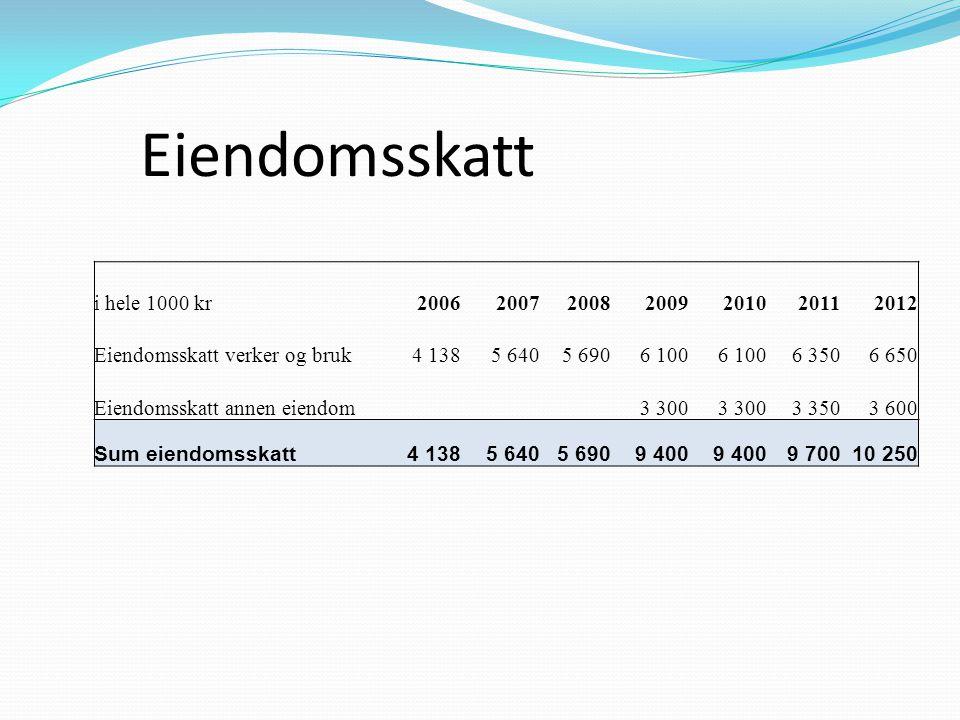 Eiendomsskatt i hele 1000 kr 2006 2007 2008 2009 2010 2011 2012