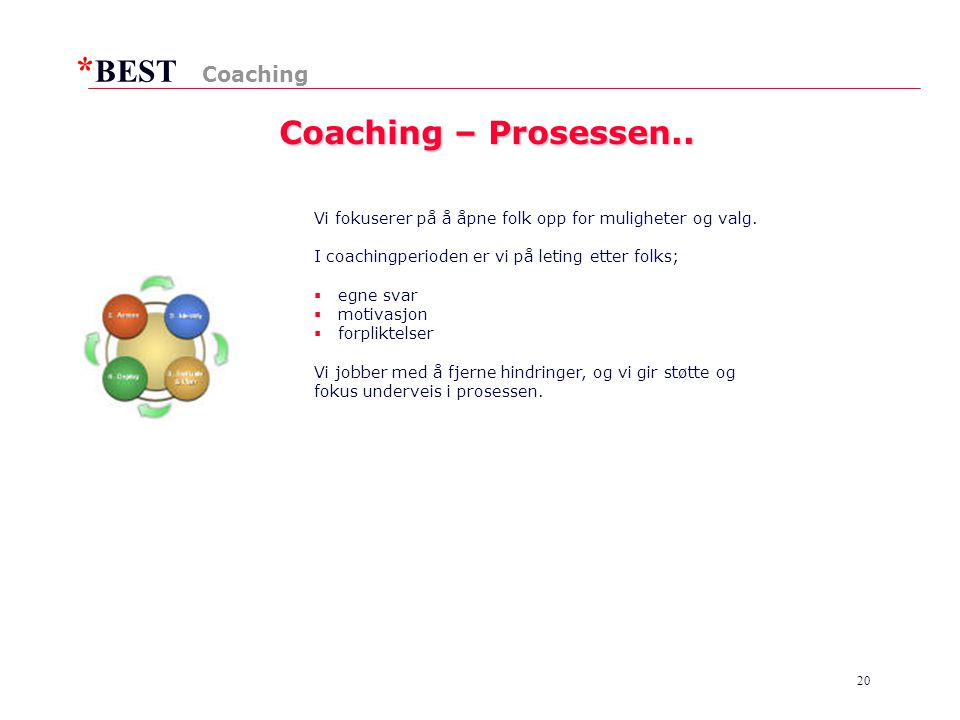 Coaching – Prosessen.. Coaching