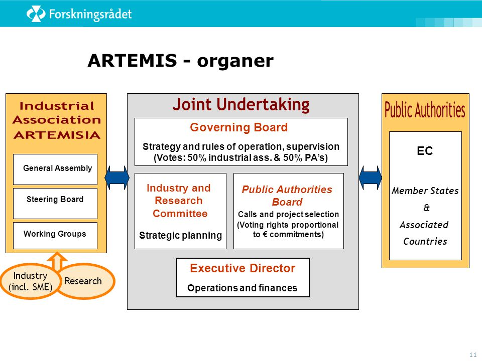 ARTEMIS - organer Joint Undertaking Industrial Public Authorities