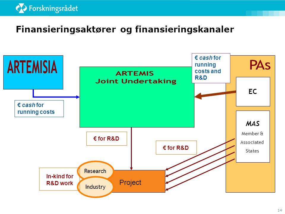 Finansieringsaktører og finansieringskanaler