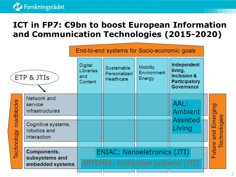 ICT in FP7: €9bn to boost European Information and Communication Technologies (2015-2020)