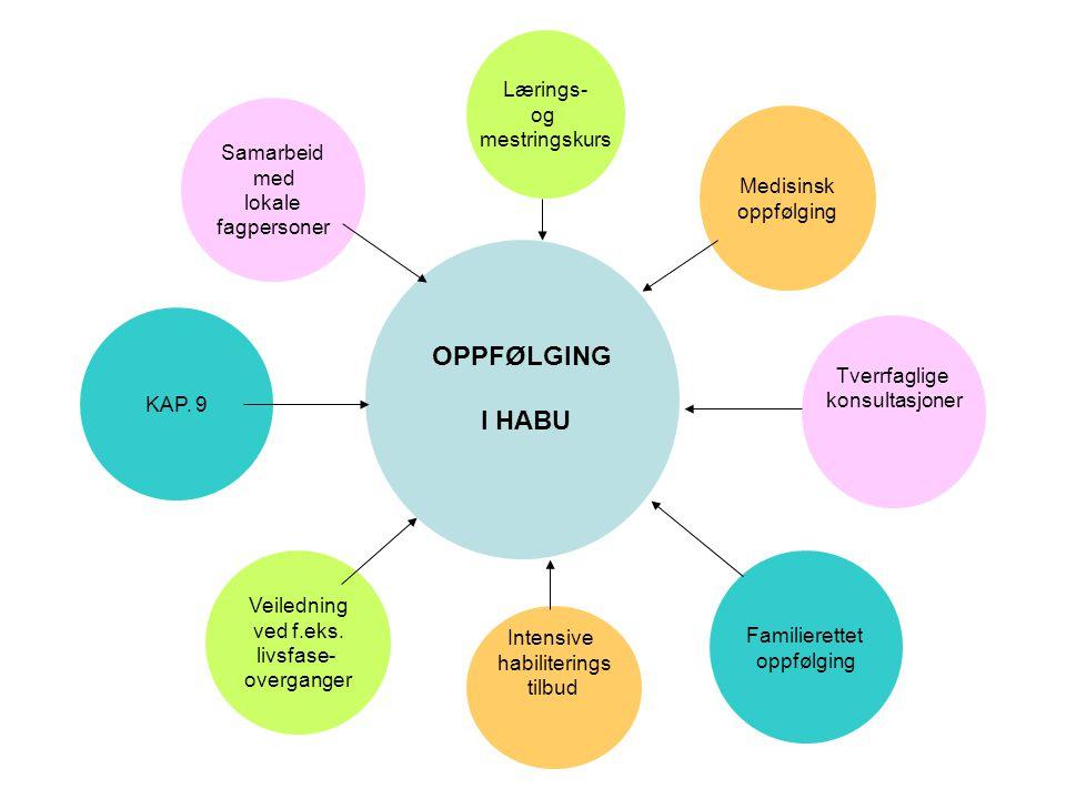 OPPFØLGING I HABU Lærings- og mestringskurs Samarbeid med Medisinsk