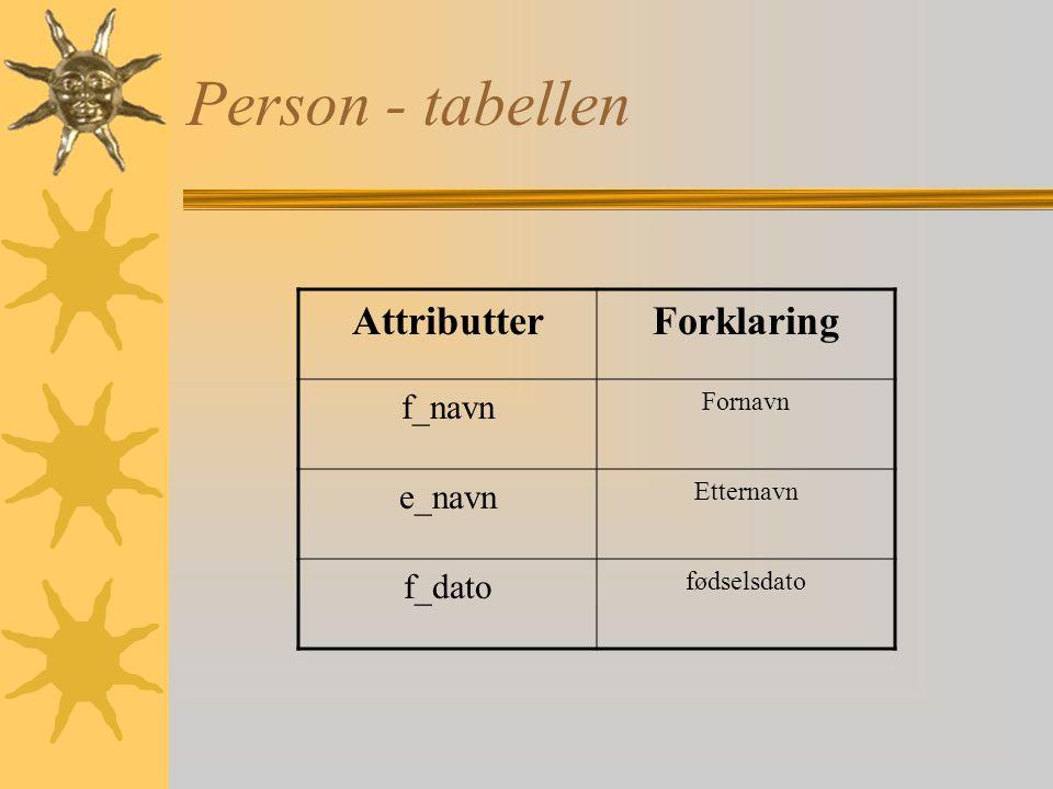 Person - tabellen Attributter Forklaring f_navn e_navn f_dato Fornavn