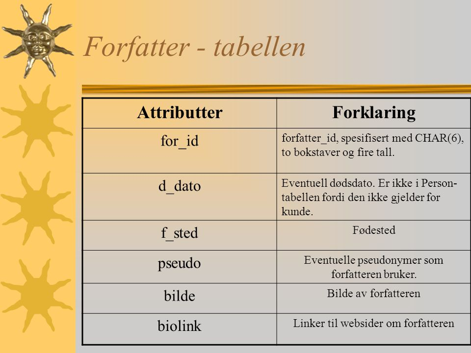Forfatter - tabellen Attributter Forklaring for_id d_dato f_sted