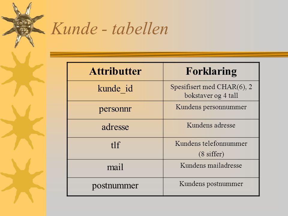 Kunde - tabellen Attributter Forklaring kunde_id personnr adresse tlf