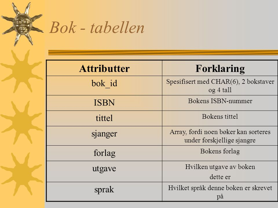 Bok - tabellen Attributter Forklaring bok_id ISBN tittel sjanger