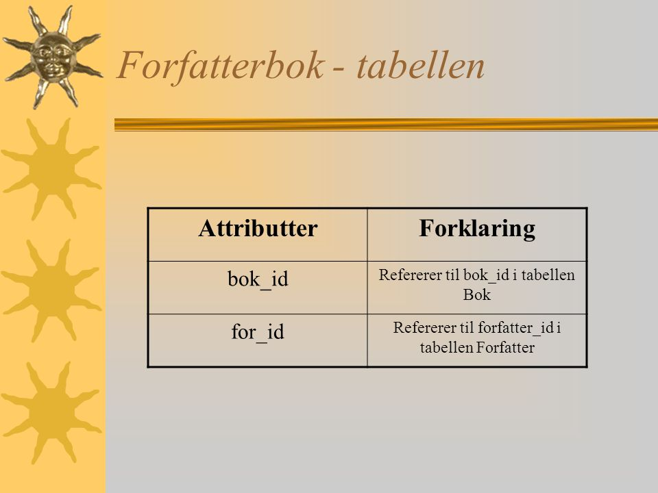 Forfatterbok - tabellen