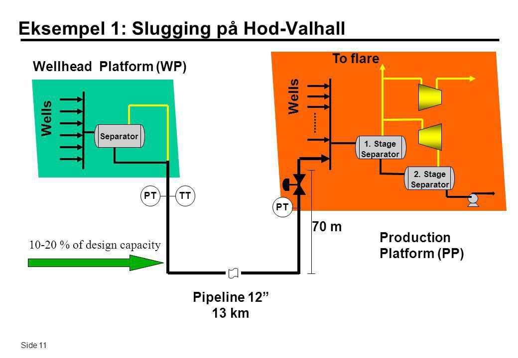 Eksempel 1: Slugging på Hod-Valhall