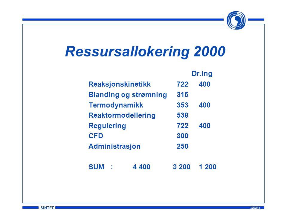Ressursallokering 2000 Dr.ing Reaksjonskinetikk 722 400