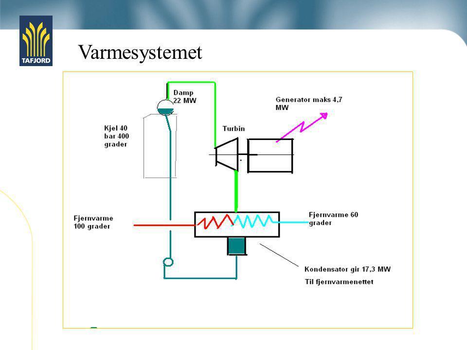 Varmesystemet