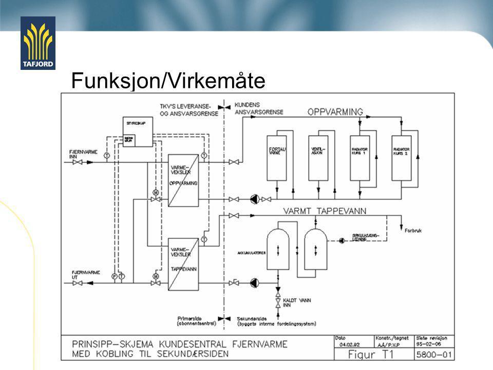 Funksjon/Virkemåte