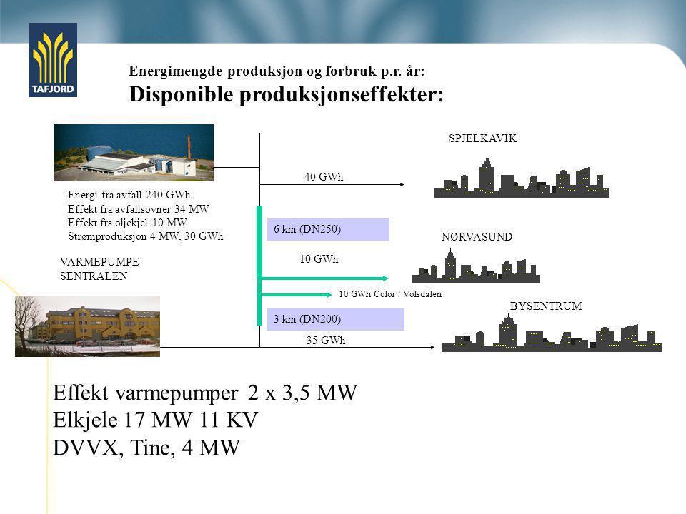 Disponible produksjonseffekter:
