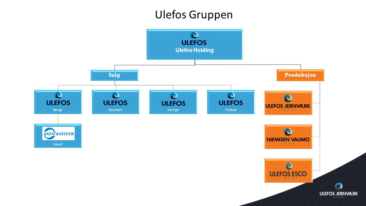 Ulefos Gruppen Ulefos Holding Salg Produksjon Norge Island Danmark
