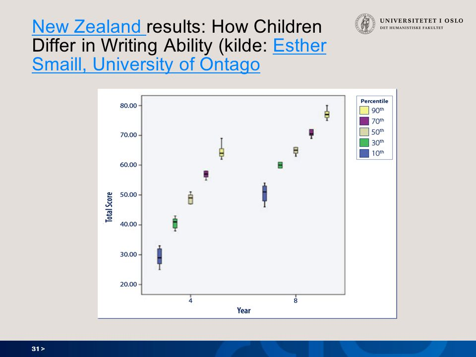 New Zealand results: How Children Differ in Writing Ability (kilde: Esther Smaill, University of Ontago
