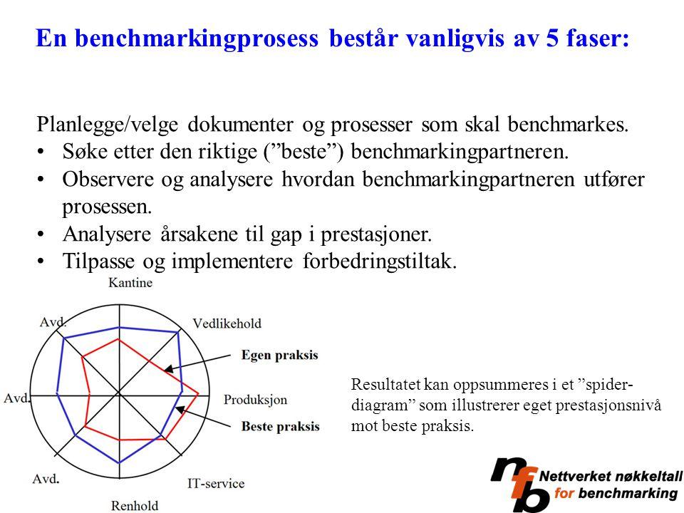 En benchmarkingprosess består vanligvis av 5 faser: