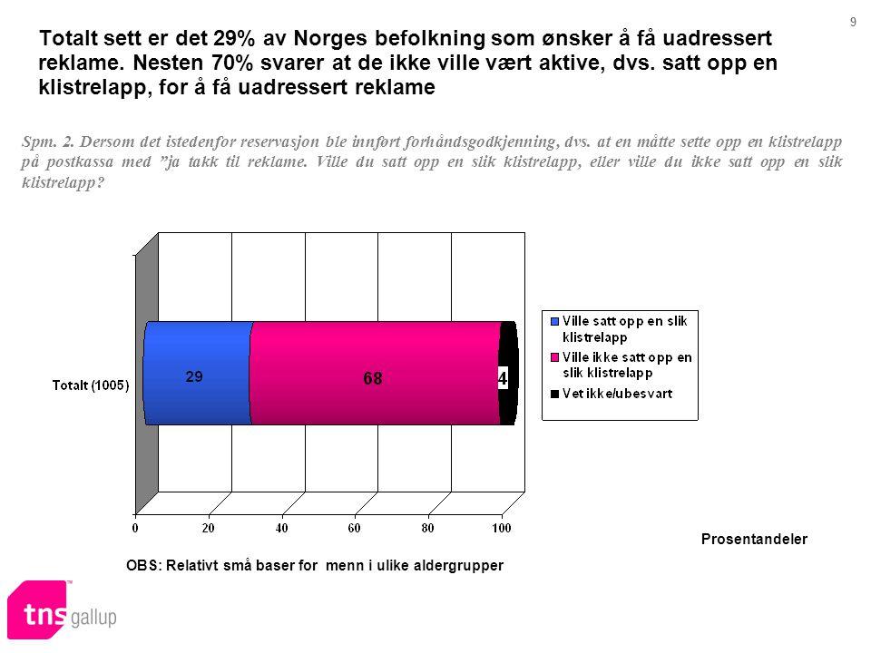OBS: Relativt små baser for menn i ulike aldergrupper