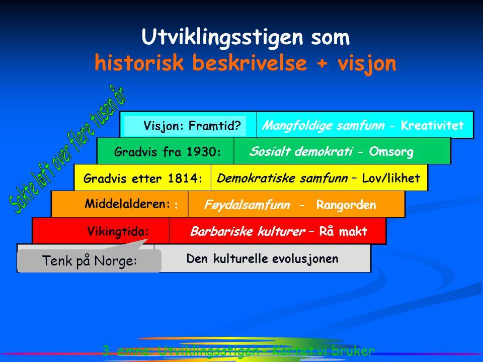 ¾ Utviklingsstigen som historisk beskrivelse + visjon Tenk på Norge: