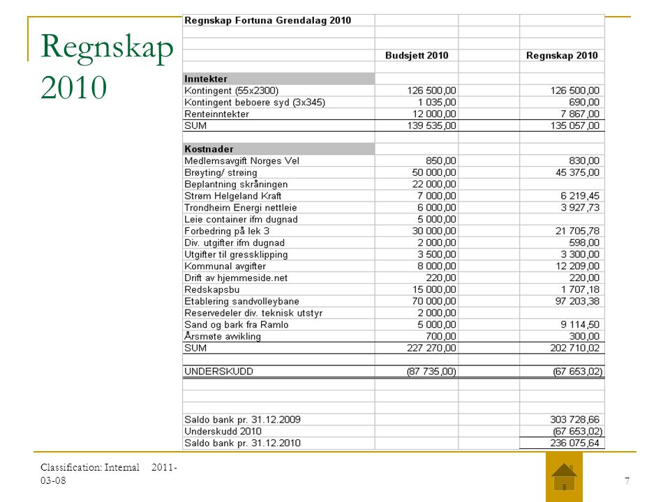 Regnskap 2010 Classification: Internal 2011-03-08