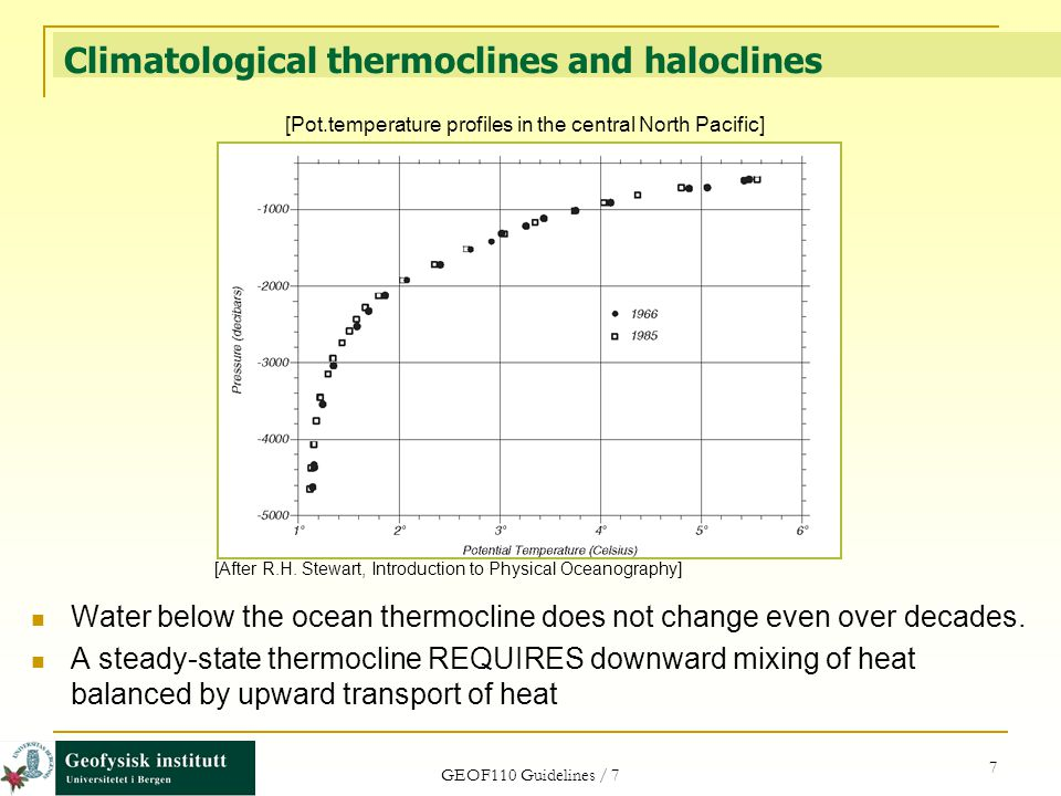 Climatological thermoclines and haloclines