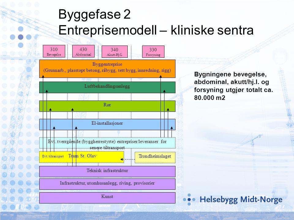 Byggefase 2 Entreprisemodell – kliniske sentra
