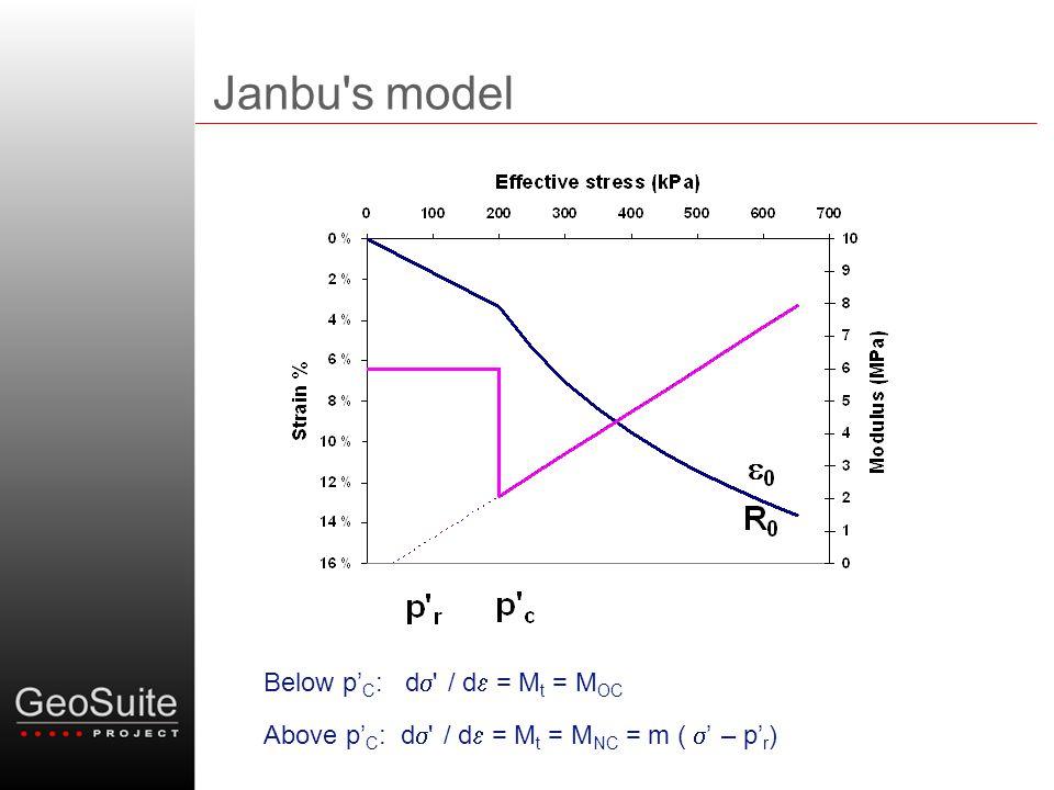 Janbu s model Below p'C: ds / de = Mt = MOC