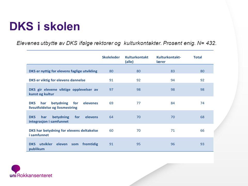 DKS i skolen Elevenes utbytte av DKS ifølge rektorer og kulturkontakter. Prosent enig. N= 432.