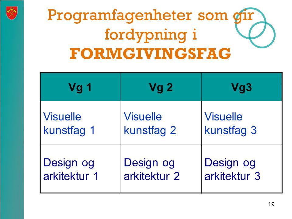 Programfagenheter som gir fordypning i FORMGIVINGSFAG