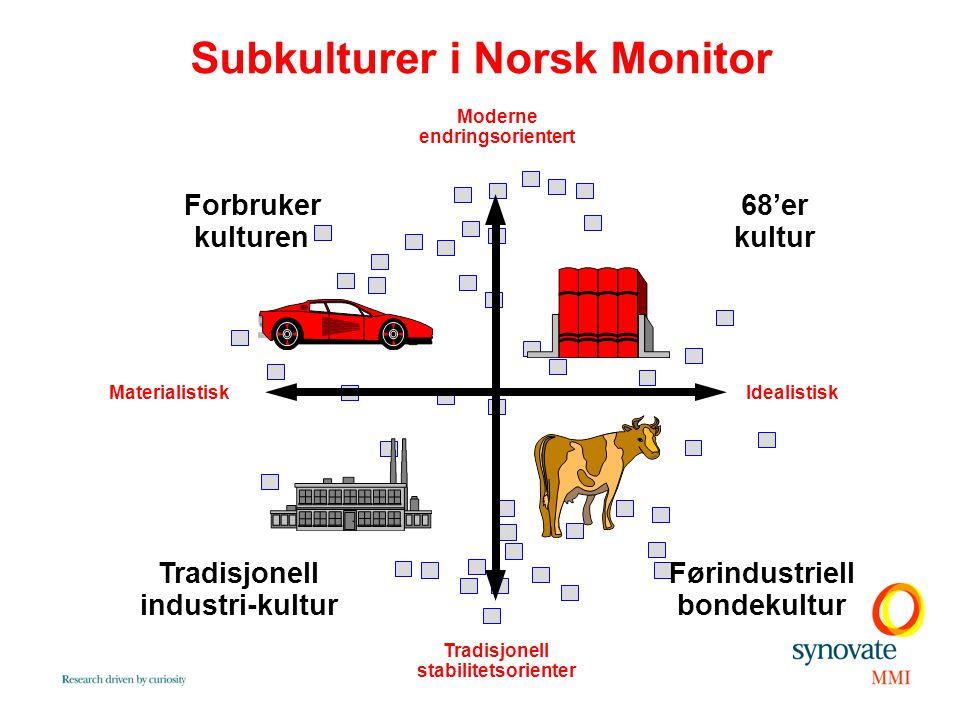 Subkulturer i Norsk Monitor