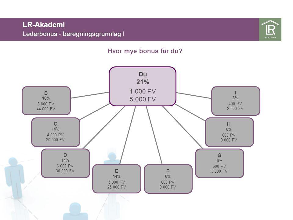 LR-Akademi Lederbonus - beregningsgrunnlag I Hvor mye bonus får du Du