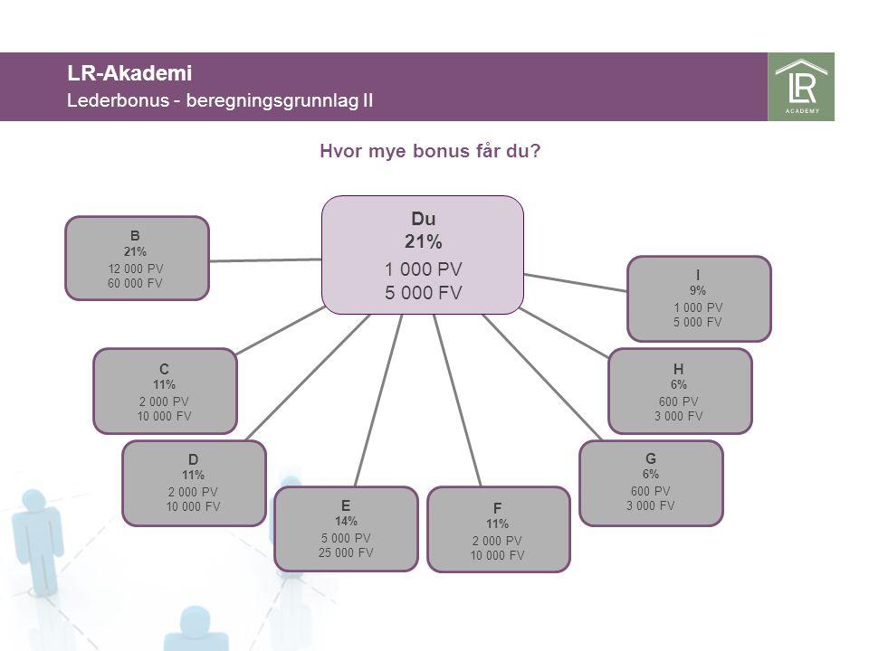 LR-Akademi Lederbonus - beregningsgrunnlag II Hvor mye bonus får du