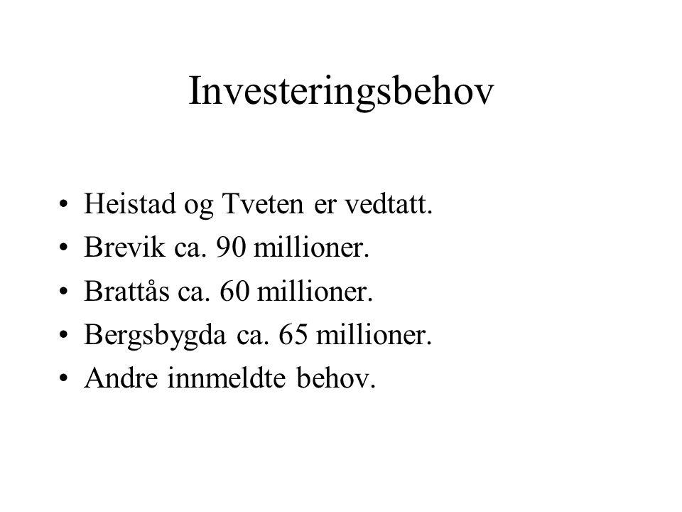 Investeringsbehov Heistad og Tveten er vedtatt.