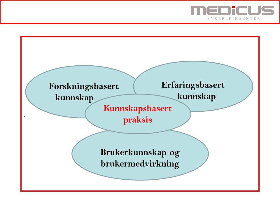 . Forskningsbasert kunnskap kunnskap Kunnskapsbasert praksis